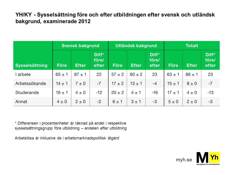 myh.se YH/KY - Sysselsättning före och efter utbildningen efter svensk och utländsk bakgrund, examinerade 2012 * Differensen i procentenheter är räkna