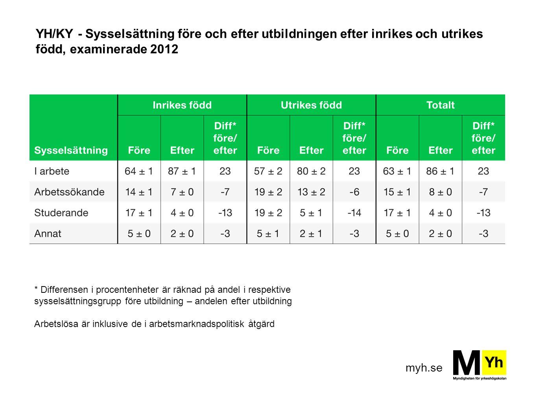 myh.se YH/KY - Sysselsättning före och efter utbildningen efter inrikes och utrikes född, examinerade 2012 * Differensen i procentenheter är räknad på