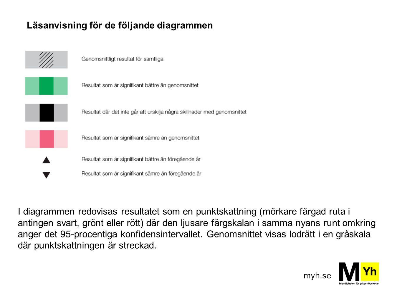 myh.se Läsanvisning för de följande diagrammen I diagrammen redovisas resultatet som en punktskattning (mörkare färgad ruta i antingen svart, grönt el