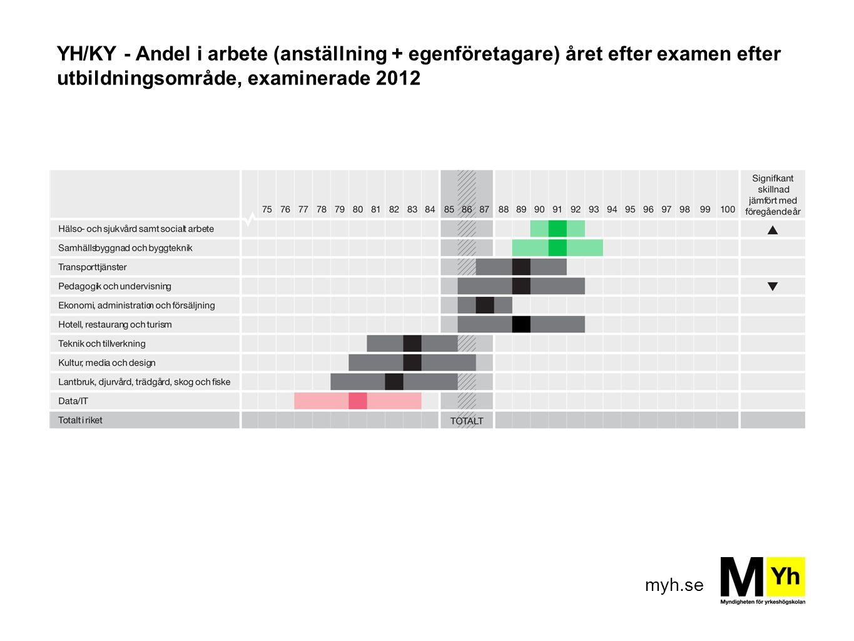 myh.se YH/KY - Andel i arbete (anställning + egenföretagare) året efter examen efter utbildningsområde, examinerade 2012