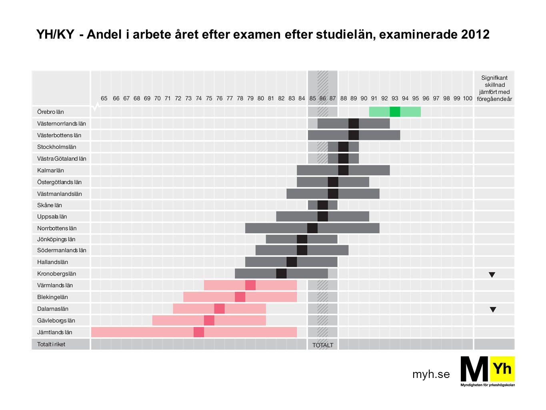 myh.se YH/KY - Andel i arbete året efter examen efter studielän, examinerade 2012