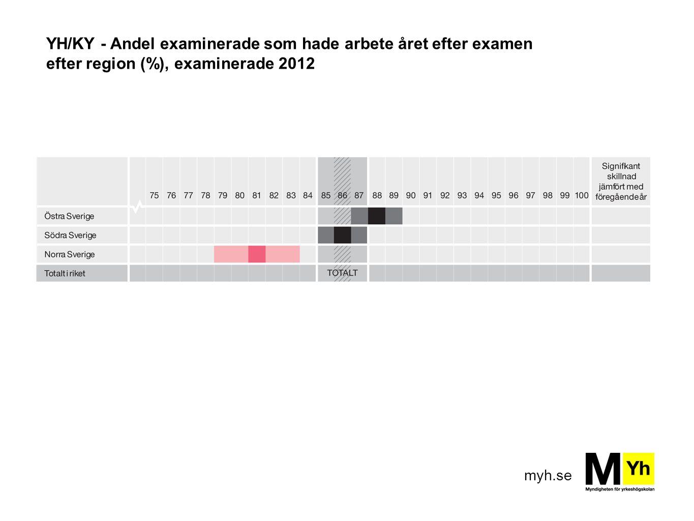 myh.se YH/KY - Andel examinerade som hade arbete året efter examen efter region (%), examinerade 2012