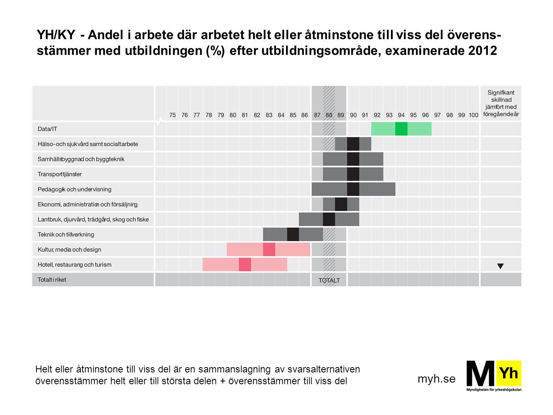myh.se YH/KY - Andel i arbete där arbetet helt eller åtminstone till viss del överens- stämmer med utbildningen (%) efter utbildningsområde, examinera
