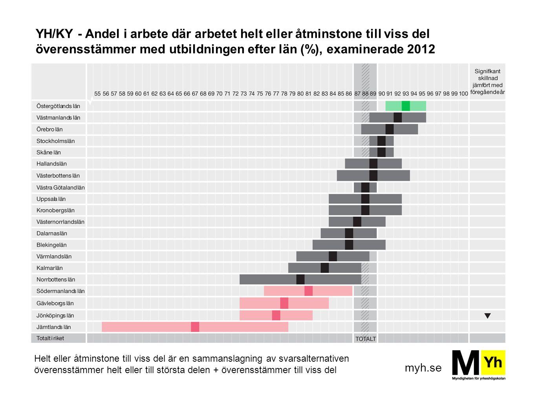 myh.se YH/KY - Andel i arbete där arbetet helt eller åtminstone till viss del överensstämmer med utbildningen efter län (%), examinerade 2012 Helt ell