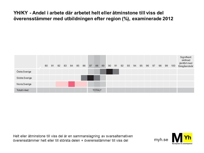 myh.se YH/KY - Andel i arbete där arbetet helt eller åtminstone till viss del överensstämmer med utbildningen efter region (%), examinerade 2012 Helt