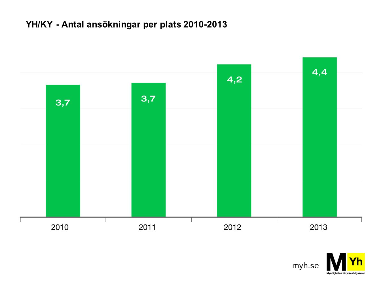 myh.se YH/KY - Antal ansökningar per plats 2010-2013