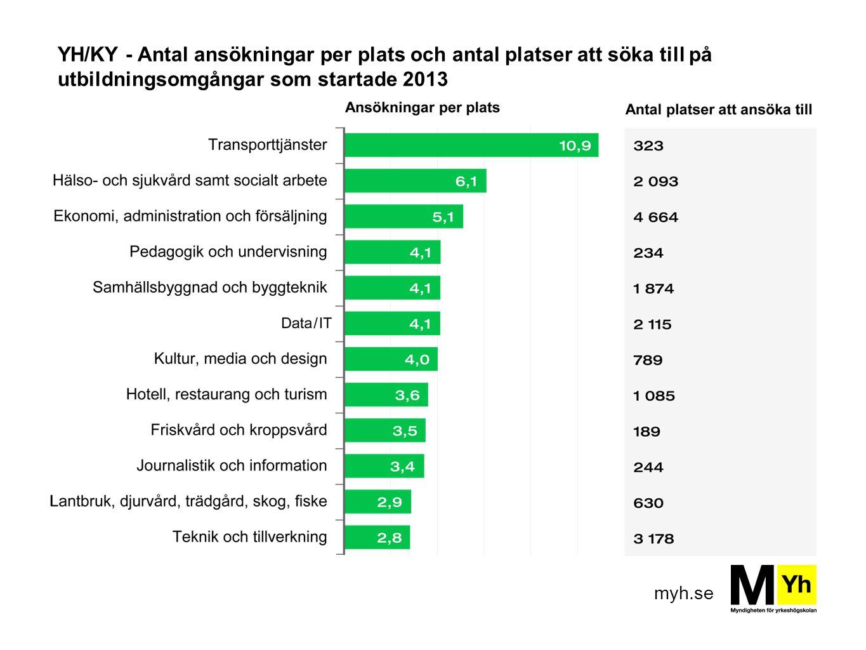 myh.se YH/KY - Antal ansökningar per plats och antal platser att söka till på utbildningsomgångar som startade 2013