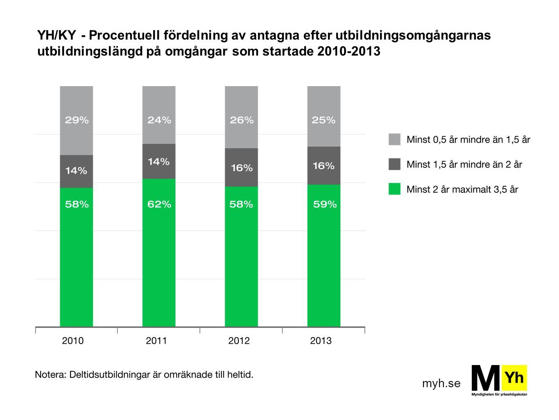 myh.se YH/KY - Procentuell fördelning av antagna efter utbildningsomgångarnas utbildningslängd på omgångar som startade 2010-2013