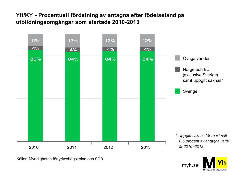 myh.se YH/KY - Procentuell fördelning av antagna efter födelseland på utbildningsomgångar som startade 2010-2013