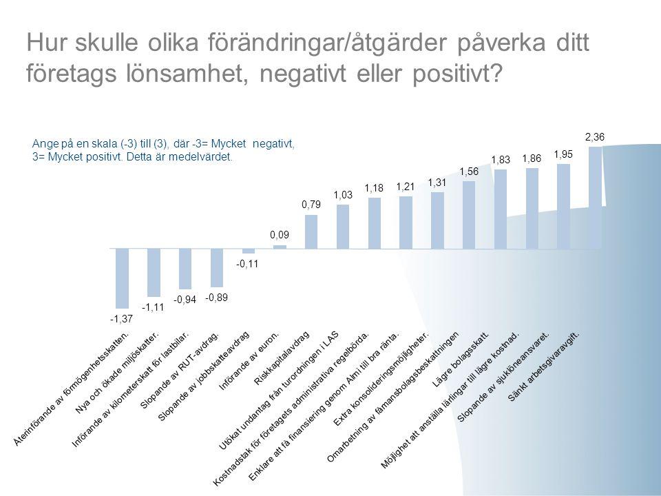 Hur skulle olika förändringar/åtgärder påverka ditt företags lönsamhet, negativt eller positivt? Ange på en skala (-3) till (3), där -3= Mycket negati