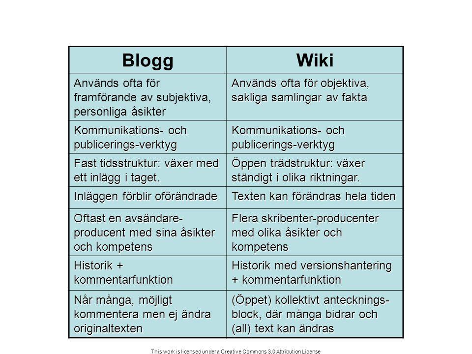 This work is licensed under a Creative Commons 3.0 Attribution License Wikins tillgänglighetsnivåer Public: Alla kan både läsa, skriva och ändra Protected: Alla kan läsa men bara medlemmar kan skriva och ändra Private: Endast medlemmar kan läsa, skriva och ändra