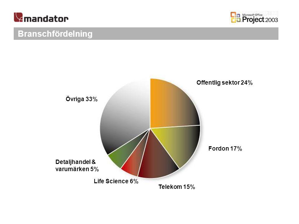 Branschfördelning Offentlig sektor 24% Life Science 6% Telekom 15% Detaljhandel & varumärken 5% Fordon 17% Övriga 33%