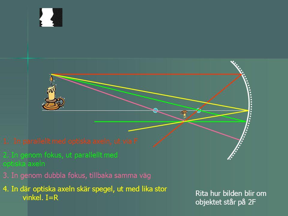 1.In parallellt med optiska axeln, ut via F Rita hur bilden blir om objektet står på 2F 4. In där optiska axeln skär spegel, ut med lika stor vinkel.