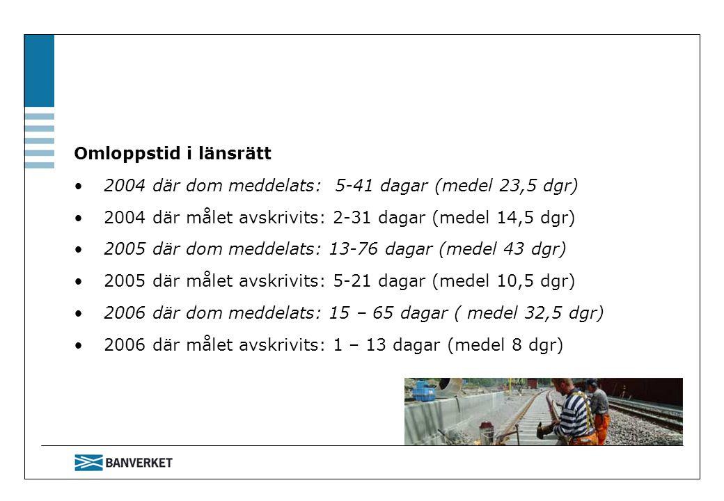 Omloppstid i länsrätt 2004 där dom meddelats: 5-41 dagar (medel 23,5 dgr) 2004 där målet avskrivits: 2-31 dagar (medel 14,5 dgr) 2005 där dom meddelat