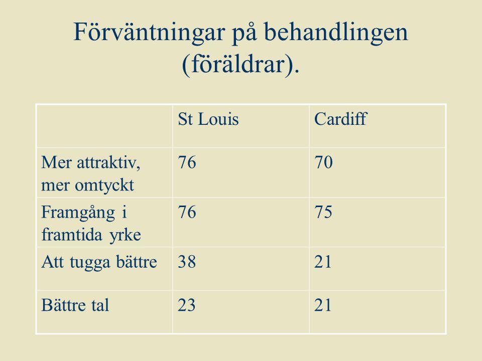 Förväntningar på behandlingen (föräldrar). St LouisCardiff Mer attraktiv, mer omtyckt 7670 Framgång i framtida yrke 7675 Att tugga bättre3821 Bättre t