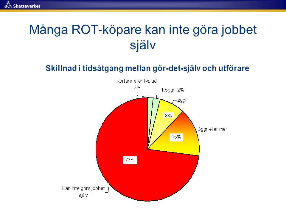 Många ROT-köpare kan inte göra jobbet själv Skillnad i tidsåtgång mellan gör-det-själv och utförare