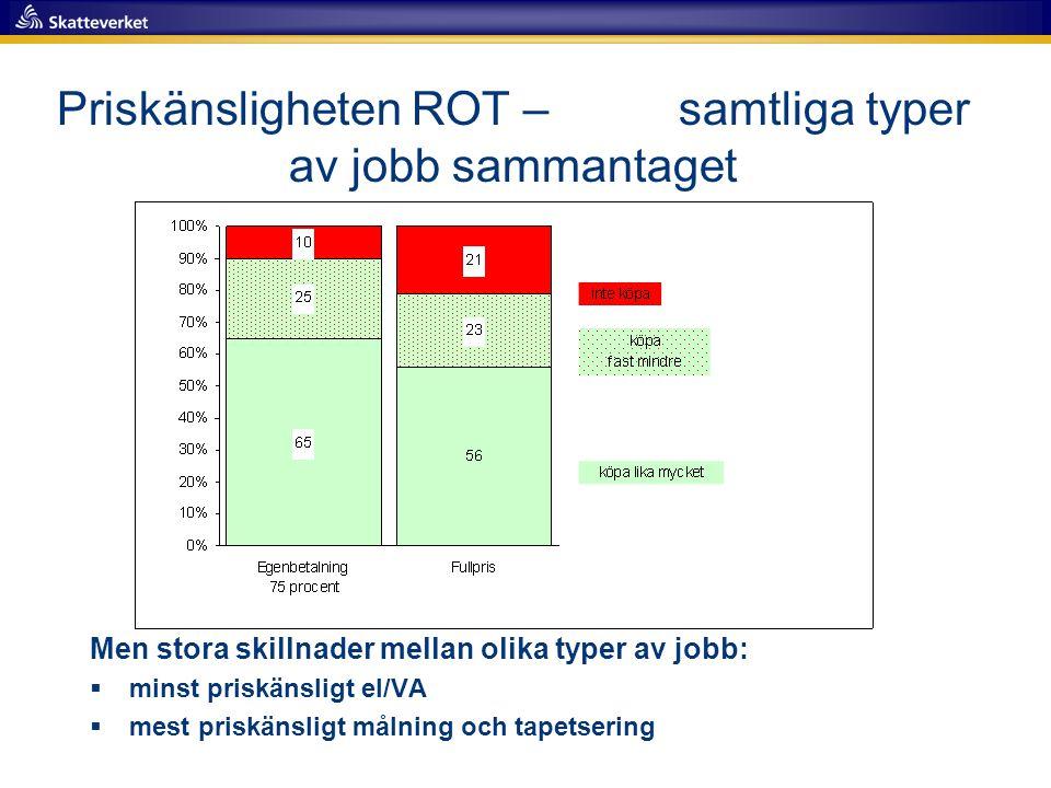 Priskänsligheten ROT – samtliga typer av jobb sammantaget Men stora skillnader mellan olika typer av jobb:  minst priskänsligt el/VA  mest priskänsligt målning och tapetsering