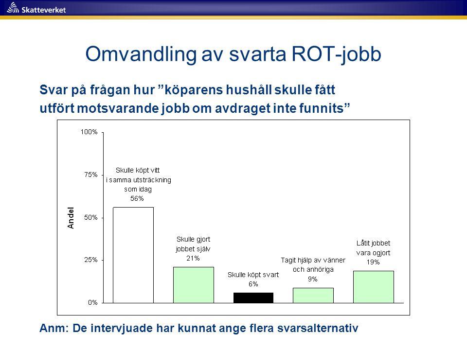 Omvandling av svarta ROT-jobb Svar på frågan hur köparens hushåll skulle fått utfört motsvarande jobb om avdraget inte funnits Anm: De intervjuade har kunnat ange flera svarsalternativ