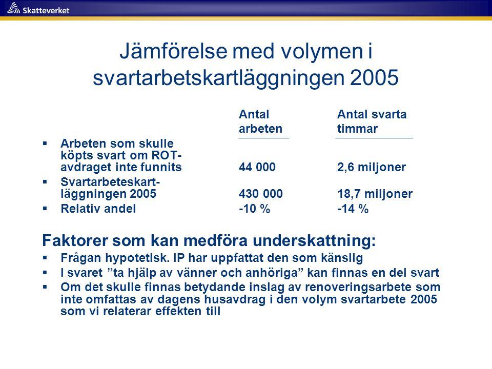 Jämförelse med volymen i svartarbetskartläggningen 2005 AntalAntal svarta arbetentimmar  Arbeten som skulle köpts svart om ROT- avdraget inte funnits