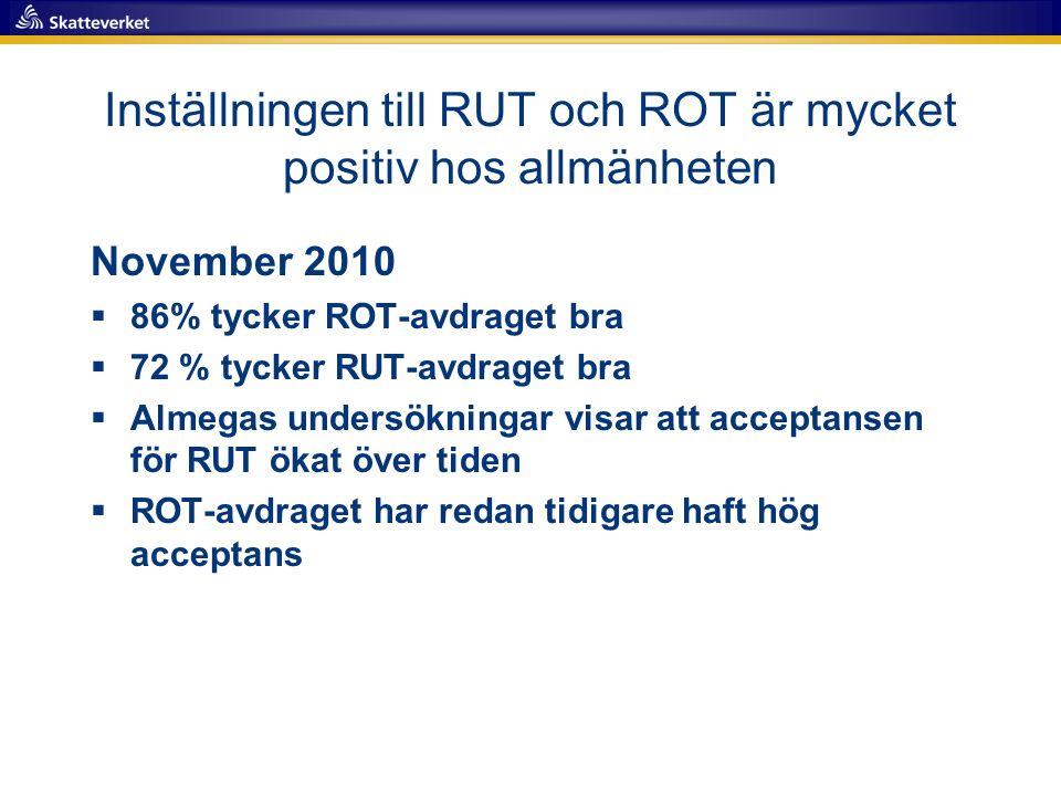Inställningen till RUT och ROT är mycket positiv hos allmänheten November 2010  86% tycker ROT-avdraget bra  72 % tycker RUT-avdraget bra  Almegas undersökningar visar att acceptansen för RUT ökat över tiden  ROT-avdraget har redan tidigare haft hög acceptans