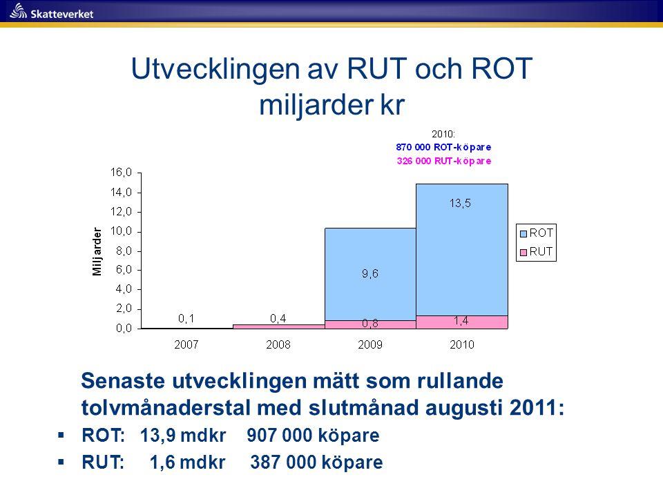 Senaste utvecklingen mätt som rullande tolvmånaderstal med slutmånad augusti 2011:  ROT: 13,9 mdkr 907 000 köpare  RUT: 1,6 mdkr 387 000 köpare Utvecklingen av RUT och ROT miljarder kr