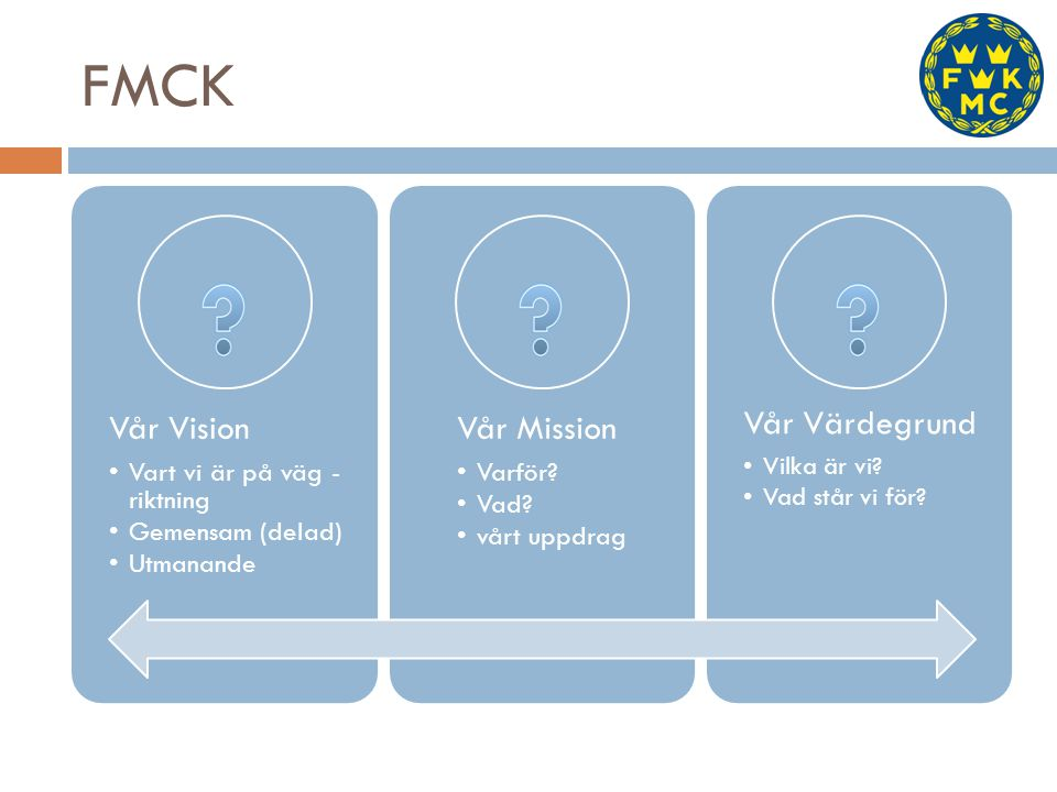 FMCK Vår Vision Vart vi är på väg - riktning Gemensam (delad) Utmanande Vår Mission Varför? Vad? vårt uppdrag Vår Värdegrund Vilka är vi? Vad står vi