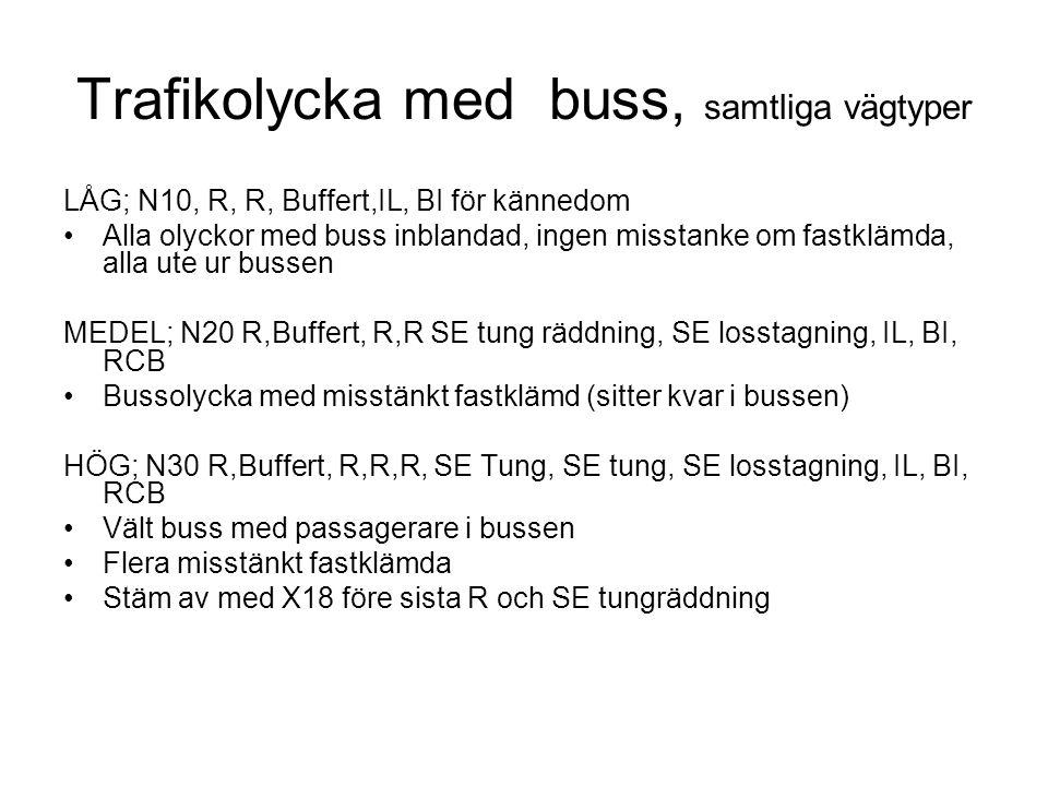 Trafikolycka med buss, samtliga vägtyper LÅG; N10, R, R, Buffert,IL, BI för kännedom Alla olyckor med buss inblandad, ingen misstanke om fastklämda, a
