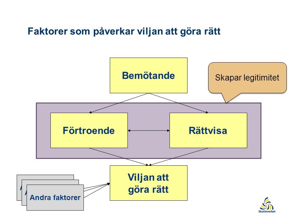 Bemötande FörtroendeRättvisa Viljan att göra rätt Faktorer som påverkar viljan att göra rätt Andra faktorer Skapar legitimitet