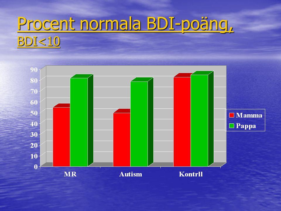 Procent normala BDI-poäng, BDI<10 Procent normala BDI-poäng, BDI<10