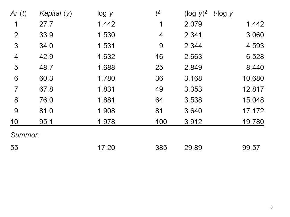 8 År (t)Kapital (y)log yt 2 (log y) 2 t·log y 127.71.442 12.079 1.442 233.9 1.530 42.341 3.060 334.01.531 92.344 4.593 442.91.632162.663 6.528 548.71.