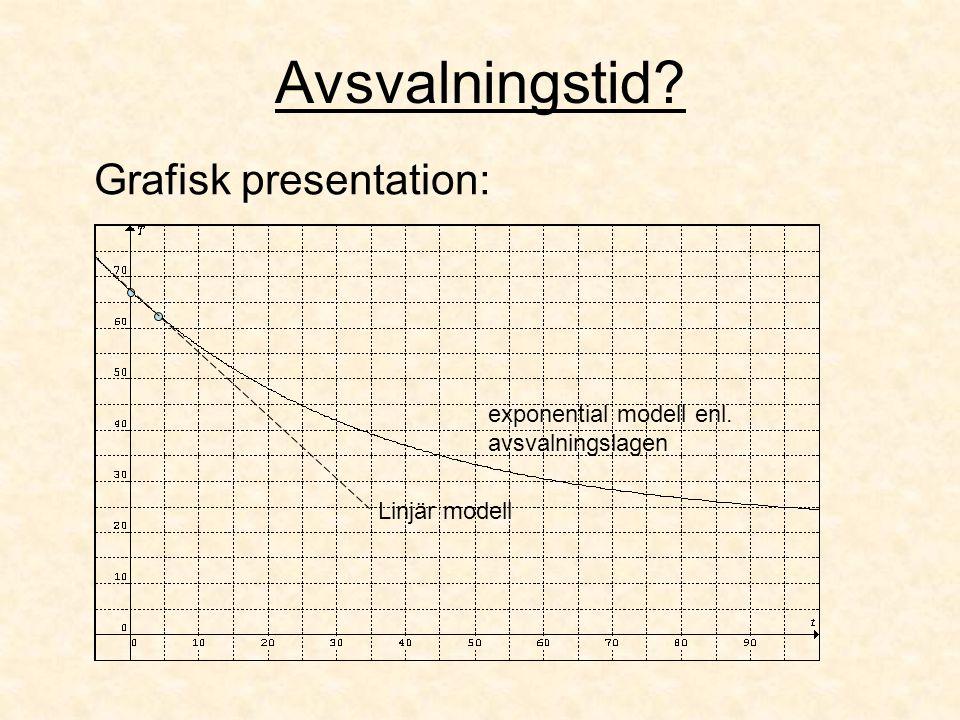 Avsvalningstid? Grafisk presentation: Linjär modell exponential modell enl. avsvalningslagen