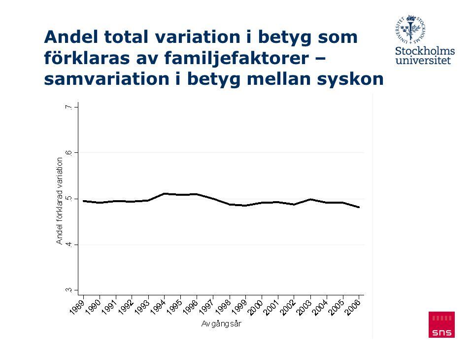 Fallande resultat för både hög- och lågpresterande elever Båda de internationella kunskapstesten PISA och TIMSS visar på fallande resultat för svenska elever, både bland hög- och lågpresterande.