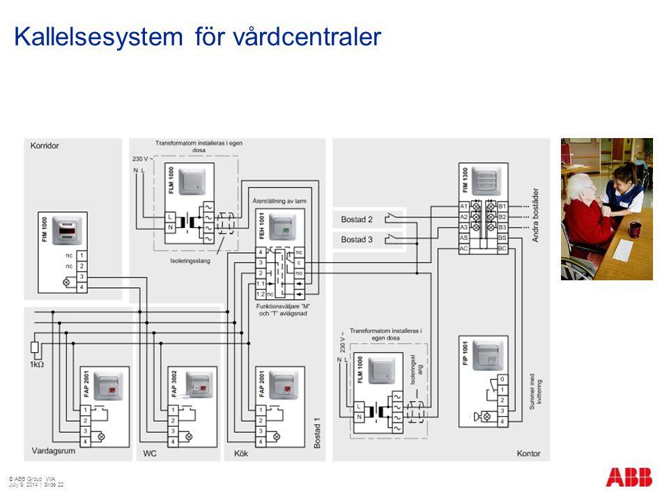 Kallelsesystem för vårdcentraler © ABB Group WA July 9, 2014 | Slide 22