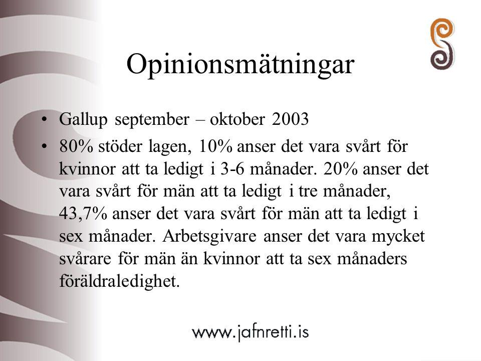 Opinionsmätningar Gallup september – oktober 2003 80% stöder lagen, 10% anser det vara svårt för kvinnor att ta ledigt i 3-6 månader. 20% anser det va