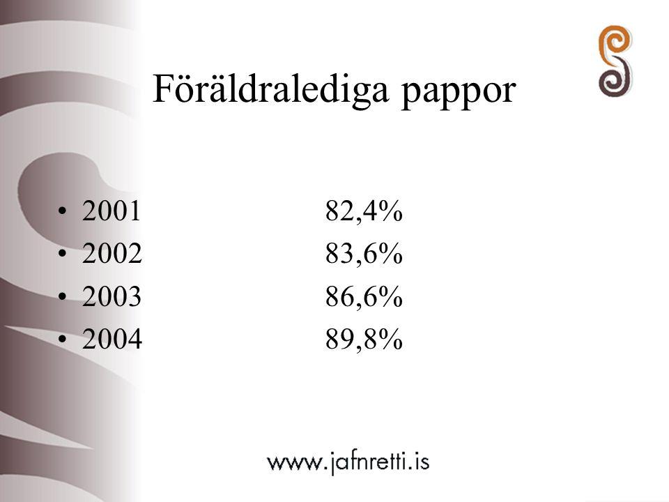 Föräldralediga pappor 200182,4% 200283,6% 200386,6% 200489,8%
