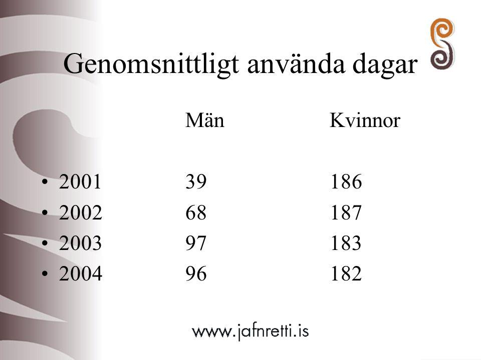 Genomsnittligt använda dagar MänKvinnor 200139186 200268187 200397183 200496182