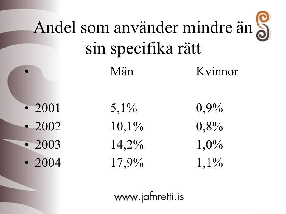 Andel som använder mindre än sin specifika rätt MänKvinnor 20015,1%0,9% 200210,1%0,8% 200314,2%1,0% 200417,9%1,1%
