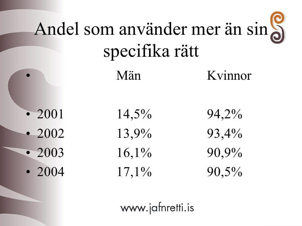 Andel som använder mer än sin specifika rätt MänKvinnor 200114,5%94,2% 200213,9%93,4% 200316,1%90,9% 200417,1%90,5%