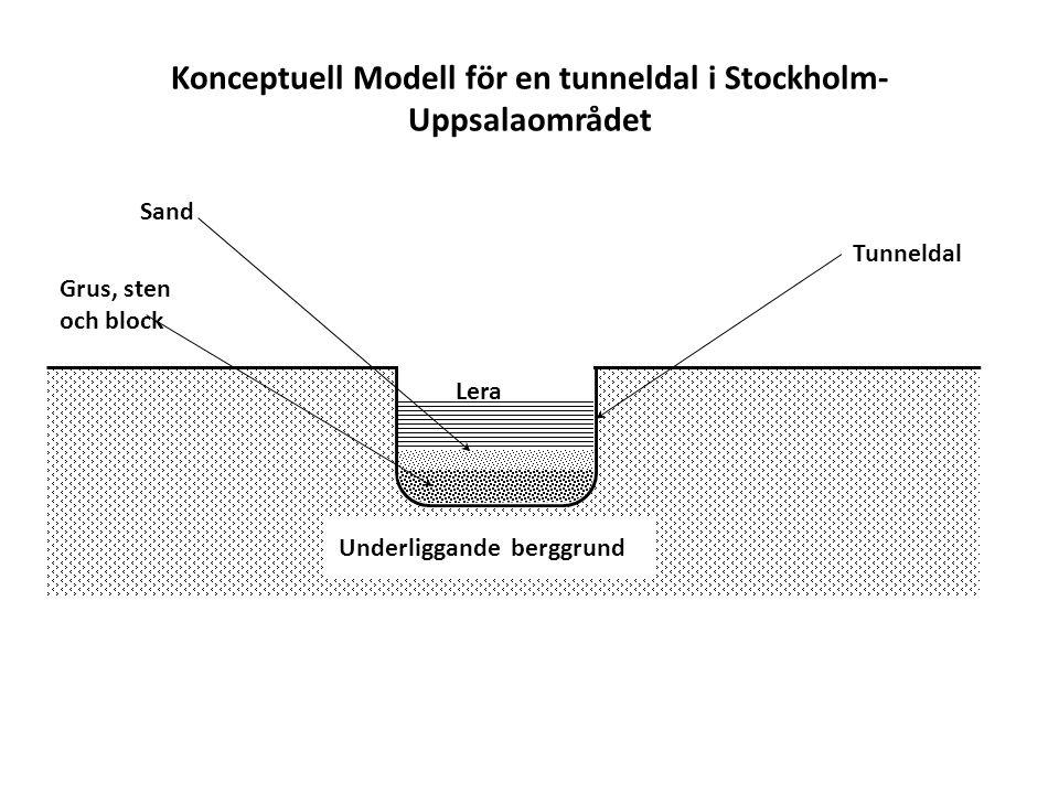Konceptuell Modell för en tunneldal i Stockholm- Uppsalaområdet Grus, sten och block Underliggande berggrund Tunneldal Sand Lera