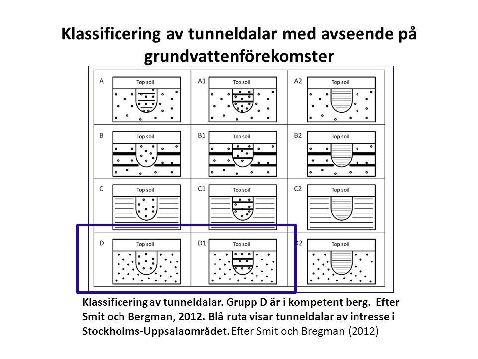 Klassificering av tunneldalar med avseende på grundvattenförekomster Klassificering av tunneldalar. Grupp D är i kompetent berg. Efter Smit och Bergma