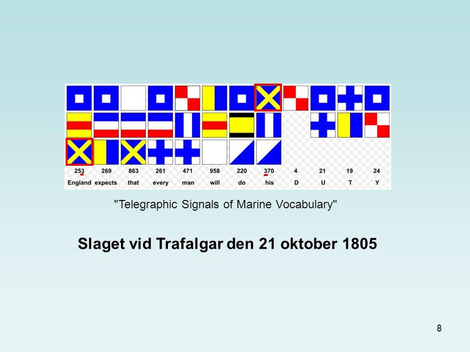 29 123 Exempel på signalöverföring mellan tre relästationer. Pass upp! Meddelande kommer! (770)