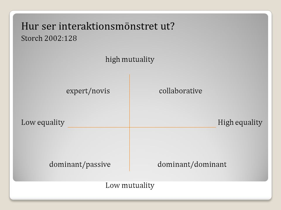 Hur ser interaktionsmönstret ut? Storch 2002:128 high mutuality expert/novis collaborative Low equalityHigh equality dominant/passive dominant/dominan