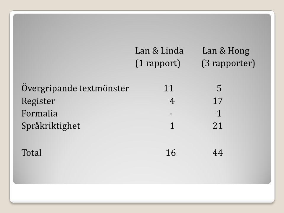 Lan & Linda Lan & Hong (1 rapport) (3 rapporter) Övergripande textmönster 11 5 Register 4 17 Formalia - 1 Språkriktighet 1 21 Total 16 44