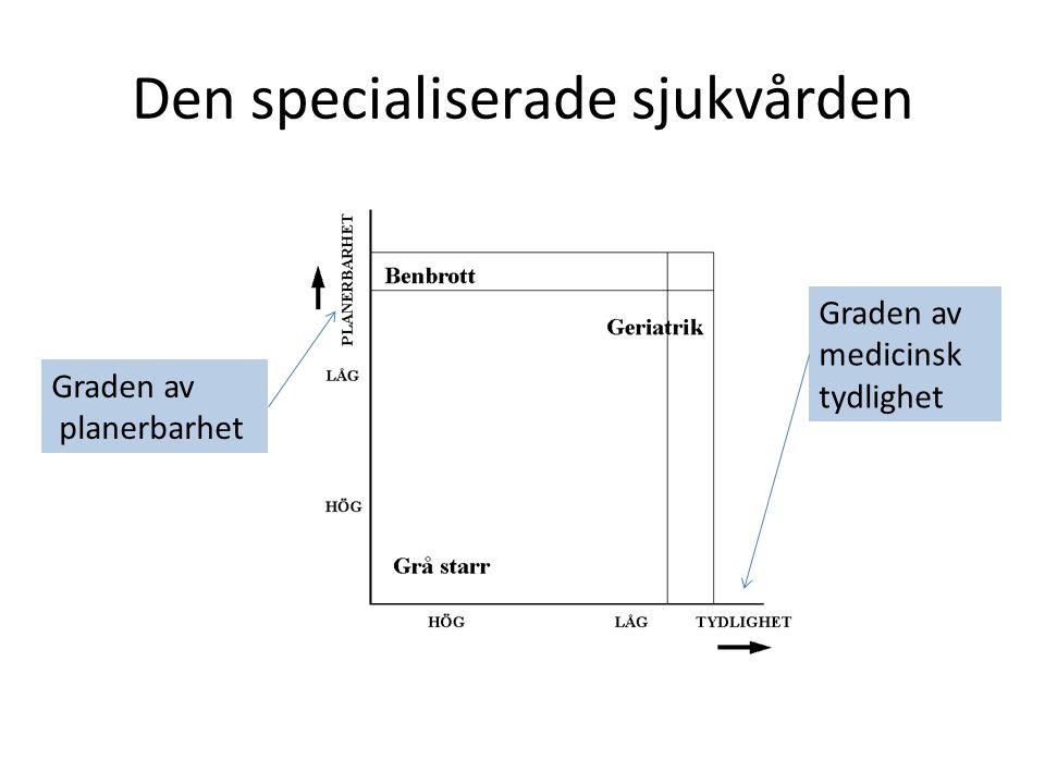 Den specialiserade sjukvården Graden av planerbarhet Graden av medicinsk tydlighet