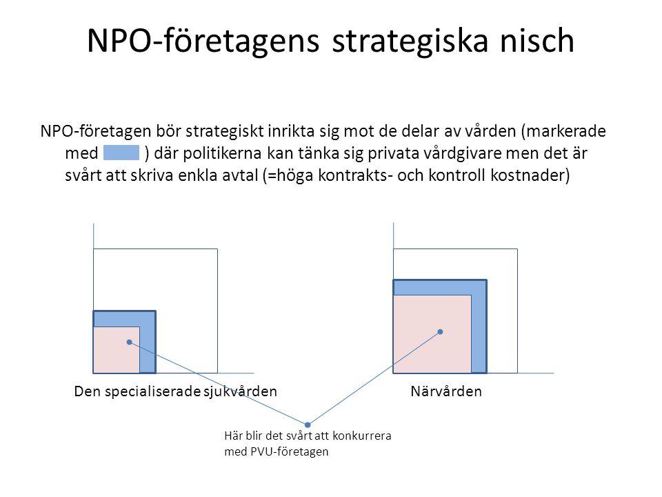 NPO-företagens strategiska nisch NPO-företagen bör strategiskt inrikta sig mot de delar av vården (markerade med ) där politikerna kan tänka sig privata vårdgivare men det är svårt att skriva enkla avtal (=höga kontrakts- och kontroll kostnader) Den specialiserade sjukvårdenNärvården Här blir det svårt att konkurrera med PVU-företagen