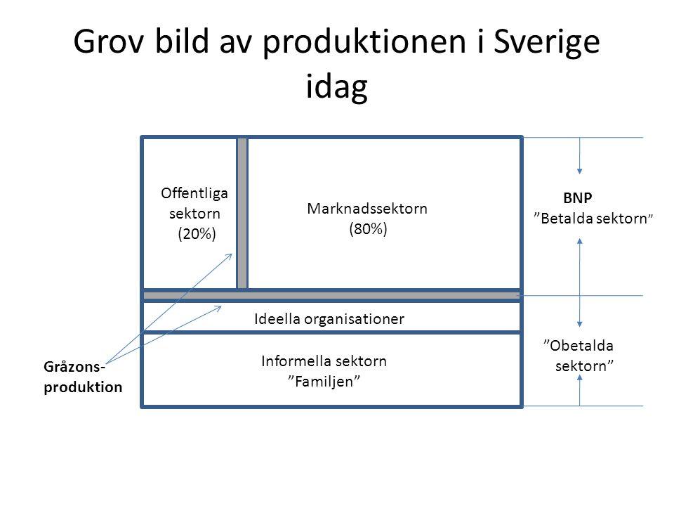 Grov bild av produktionen i Sverige idag Marknadssektorn (80%) Offentliga sektorn (20%) Ideella organisationer Informella sektorn Familjen BNP Betalda sektorn Obetalda sektorn Gråzons- produktion