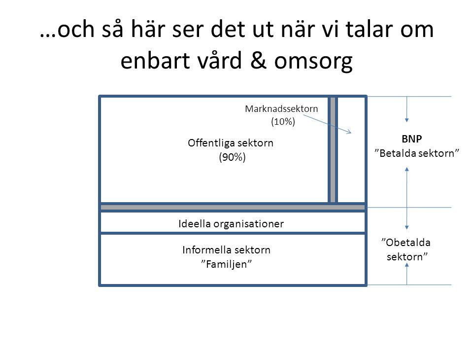 …och så här ser det ut när vi talar om enbart vård & omsorg Marknadssektorn (10%) Offentliga sektorn (90%) Ideella organisationer Informella sektorn Familjen BNP Betalda sektorn Obetalda sektorn