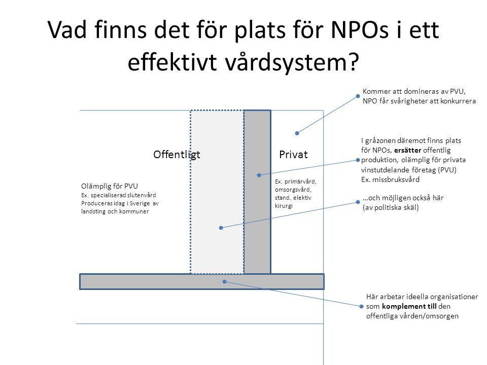 Vad finns det för plats för NPOs i ett effektivt vårdsystem? Privat Ex. primärvård, omsorgsvård, stand. elektiv kirurgi Kommer att domineras av PVU, N