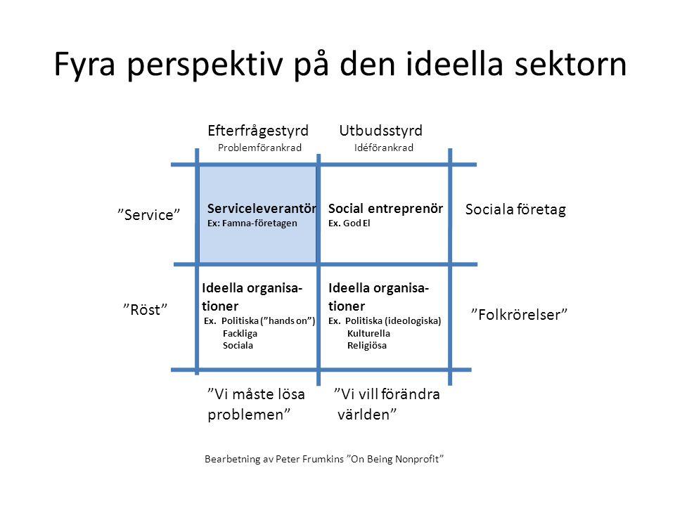 Fyra perspektiv på den ideella sektorn Service Röst Sociala företag Folkrörelser Utbudsstyrd Idéförankrad Efterfrågestyrd Problemförankrad Social entreprenör Ex.