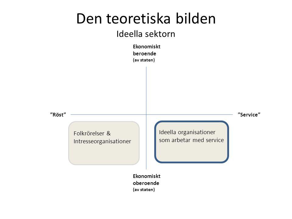 Den teoretiska bilden Ideella sektorn Ekonomiskt beroende (av staten) Ekonomiskt oberoende (av staten) Röst Service Folkrörelser & Intresseorganisationer Ideella organisationer som arbetar med service